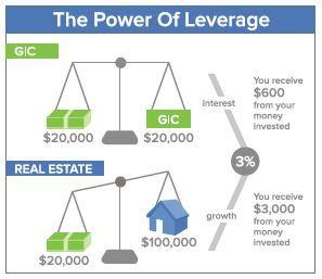 image showing real estate invesing
